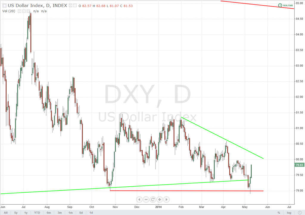 5-9-14DXYDaily