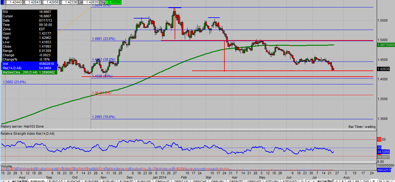 The EUR AUD FINALLY Completes A HS Pattern That Went Into Play Late March Of This Year