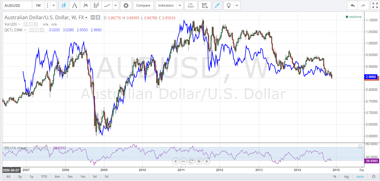 Copper Breakdown Suggests A Lower Aud