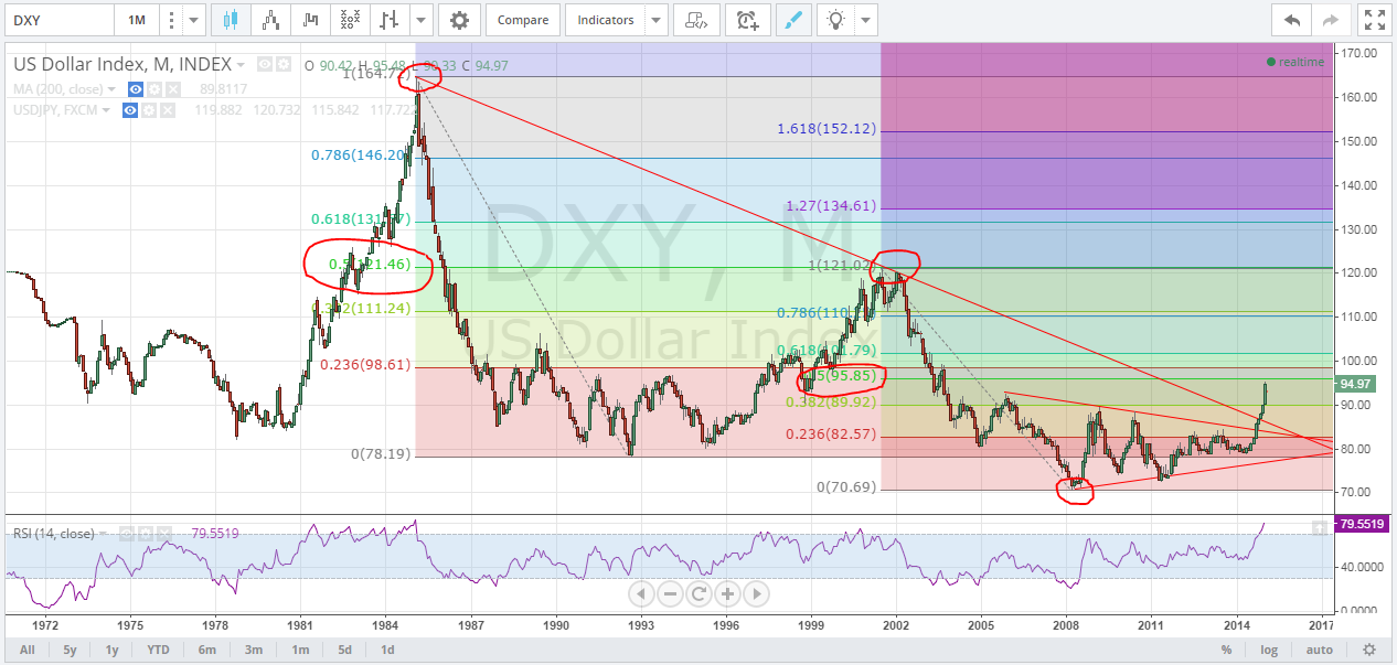 Edge chart of the day 1 23 15 usd index dxy pipczar