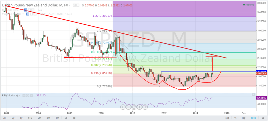 2-11-15GBPNZD1
