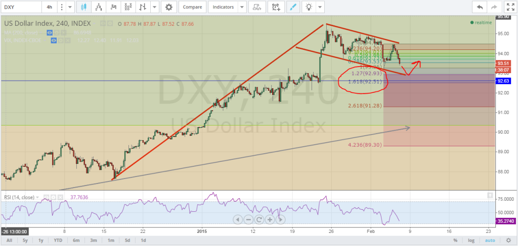 2-5-15DXY
