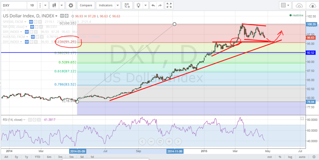 4-27-15DXY