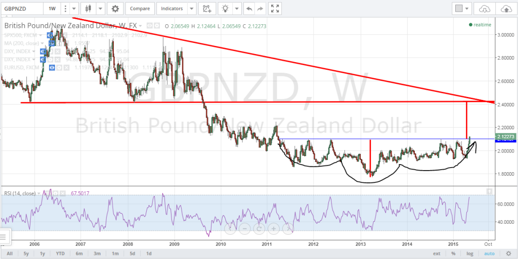 5-11-15GBPNZD1
